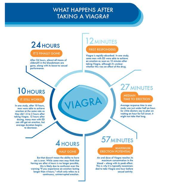 How To Get The Best Results Taking Viagra
